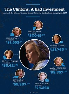 What do all these Democrat candidates have in common? Losing. Thanks Hillary.
