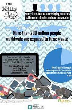 How bad is e-waste? Decide for yourself. A short infographic to explain some of the results from electronic dumping.