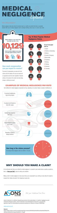 Medical Negligence Infographic on Behance