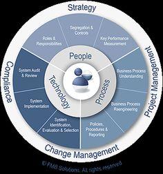 People Process & Technology Diagram Change Management, Talent Management, Risk Management, Digital Marketing Plan, Marketing Plan Template, Self Branding, Mind Maping, Business Architecture, Organizational Leadership