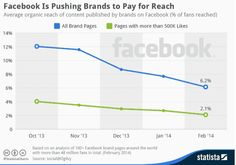 How To Increase Facebook Organic Reach