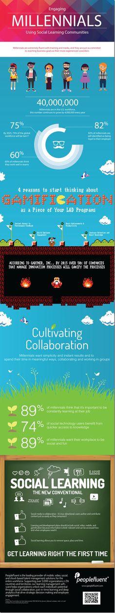 Aprendizaje Social, Móvil y Gamificado para los Millennial (videos, infografía)  http://www.dreig.eu/caparazon/2014/02/17/aprendizaje-social-millennials/?utm_source=feedburner&utm_medium=email&utm_campaign=Feed%3A+caparazon+%28caparazon%29