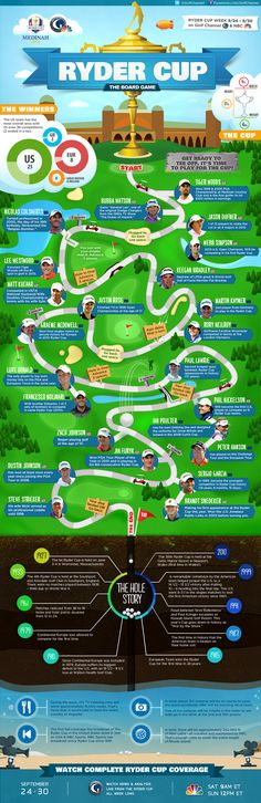 4f94c0d981f Ryder Cup Infographic - 39th Ryder Cup board game. Pin this posterette to  board for