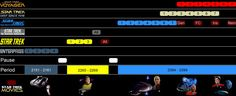 Star Trek timeline, all series' and movies
