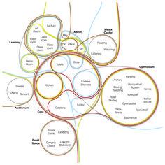 """kienviet Programme: """"Chương trình thiết kế"""" trong thiết kế Kiến trúc"""