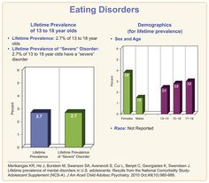 An overview of statistics for eating disorders. Eating disorders are serious and sometimes fatal illnesses that cause severe disturbances to a person's eating behaviors. Generalized Anxiety Disorder, Social Anxiety Disorder, Panic Disorder, Stress Disorders, Bipolar Disorder, Mental Health Awareness Day, Kids Mental Health, Health Class, Mood Disorder In Children
