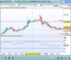 classico, premier passage, au dessus de 12500 niveau centaine etc (92% de réussite) première rouge on suit https://www.andlil.com/forum/file-trading-et-scalping-du-mardi-02-mai-t16443-250.html