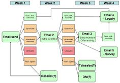 Email automation flowchart by @Smart Insights Digital Marketing
