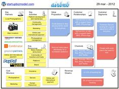 Business Model - Airbnb