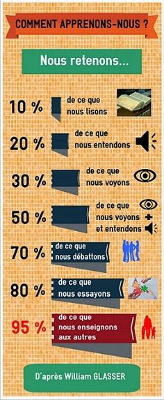 Atouts Compétences: Apprenons à apprendre Self Development, Personal Development, Education Positive, Study Motivation, French Language, Positive Attitude, Study Tips, Teaching English, Self Improvement
