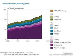 Figuur bij indicator Mondiale broeikasgasemissies, 1970-2004