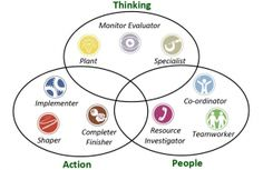 Composing a good team is a complex text. Raymond Meredith Belbin designed a nearly ideal team composition. Belbin suggests that, by understanding your role within a particular team, you can develop your strengths and. Team Bonding, Lean Six Sigma, Design Theory, Team Building Activities, Career Development, Escape Room, Design Thinking, Teamwork, Corporate Events