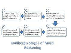 How would I write a thesis about Kohlberg's stages of moral development?