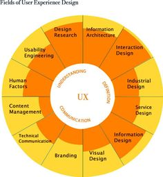 Fields of User Experience Design.
