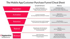 App Marketing Metrics for Pirates: Growth Hacking the Purchase Funnel - Leading Mobile News Marketing Topics, App Marketing, Content Marketing Strategy, Sales And Marketing, Marketing And Advertising, Digital Marketing, Purchase Funnel, Purchase App, Social Media Engagement