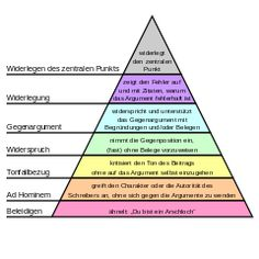File:Graham's Hierarchy of Disagreement-en.svg - Wikipedia