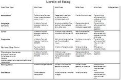 (2012-09) Levels of cuing ~ phonological awareness, articulation, language, grammar, pramatics, sign language etc.