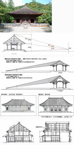 [図版 更改、説明追加 10月17日 17.37]  古寺等の建物を実際に見たあと、実測図面を見ると、断面図、立面図に描かれている屋根の大きさに驚かされるのが常です。 これは、現代建築で普通の平らな屋根ではそれほど感じません。寺社建築は勾配屋根だからなのです。  「白水阿弥陀堂...