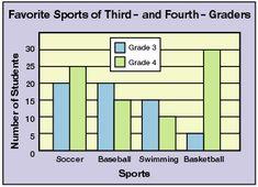 Double Bar Graph   Teacher stuff   Pinterest   Bar graphs, Bar and ...
