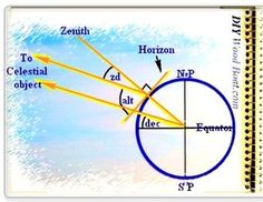 Celestial navigation basics which with GPS accuracy will improve your navigation skills, help you understand latitude, longitude, distance at sea and position lines. Boat Navigation, Compass Navigation, Sailing Terms, Ocean Sailing, Safe Home Security, Mathematics Geometry, Boating Tips, Sailboat Living, Cool Boats