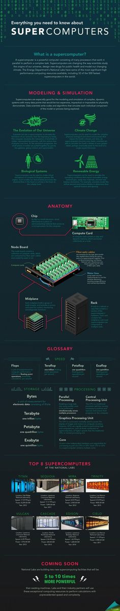 Infographic by /node/1332956 and /node/379579.