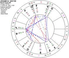 GOETHE: POESÍA Y VERDAD EN NATALICIO // Mil setecientos cuarenta y nueve el año, Fráncfort del Meno el veintiocho de Agosto, al mediodía, las doce campanadas; de la última colgado lleguė al mundo. En el signo de Virgo el Sol en cenit; Venus y Júpiter amables lo miraban, Mercurio a ello no era desfavorable, Saturno y Marte —los dos grandes maléficos— se mostraban al caso indiferentes; sólo la Luna… (Ver ➦)…