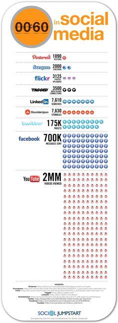 socialmedia en 1 minuto