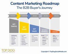 Marketing Plan Template Fresh Content Marketing Roadmap the Buyer S Journey Digital Marketing Strategy, Inbound Marketing, Marketing Plan Template, Marketing Calendar, Business Plan Template, Marketing Automation, Marketing Strategies, Marketing Ideas, Business Marketing