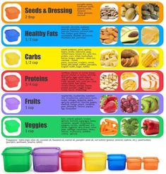 How Portion Control Containers Work via @https://www.pinterest.com/daystofitness/