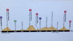 Ajaccio - Calvi : 145,5 km