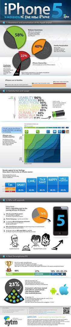 El 75% de los usuarios de iPhone se cambiará al iPhone 5 en 2013 #infografia #infographic #apple