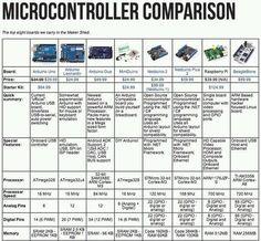 Development boards comparison #arduino , #RaspberryPi