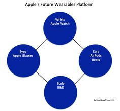 All of the pieces are coming together for Apple to sell glasses. Using  fashion and luxury lessons learned from selling Apple Watch, Apple will  enter the glasses industry and in the process launch its first product  category designed specifically for the augmented reality (AR)era. While  ARKit