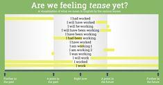 Használd ezt a remek táblázatot, könnyedén meg fogod jegyezni az angol igeidőket! - Filantropikum.com English Time, Learn English, English Grammar, English Language, Vocabulary, Teacher, Education, Feelings, Learning