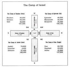 Israel's Camp