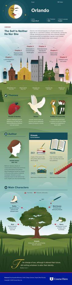 Orlando infographic   Course Hero