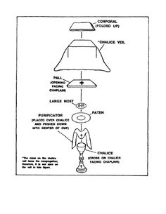 Figure 1-3. Chalice Assembly for <b>Catholic</b> Mass.