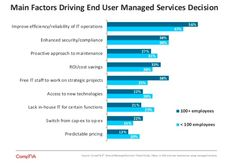 CompTIA's 4th Annual Managed Services Trends Study Chart  While cost savings is a goal of using an MSP, improving the efficiency/reliability of IT operations was the number one reason for both large and small companies. In businesses with less than 100 employees, access to new technologies was as important as the cost savings.