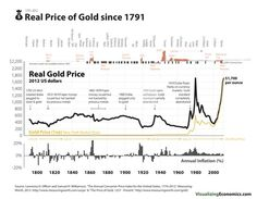 I graphed the market price along with the real price (adjusted for inflation using 2012 dollars). When you take the inflation into account, the annual price of gold has spiked over $1,700 twice since the US left the gold standard, once in 1980 and again in 2012.