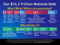 Our national debt: who accumulated it, and when?