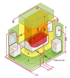 www.leroymerlin.fr v3 p tous-les-contenus tout-savoir-sur-le-circuit-electrique-dans-la-salle-de-bains-l1400764233