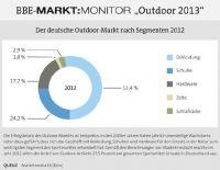 Outdoor: Große Herausforderungen im Outdoor-Markt - Wirtschaftsmagazin derhandel