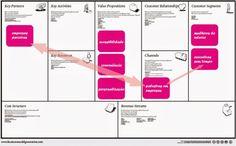 Exemplo de business model canvas na área de consultoria de imagem.
