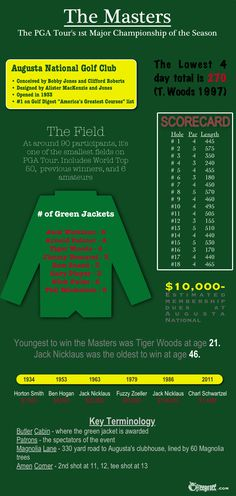 The history of the Masters Golf Tournament at Augusta.interesting infographic, the growth of the prize purse in particular. Augusta National Golf Club, Augusta Golf, Robert Day, Masters Tournament, Masters Golf, 2015 Masters, Golf Theme, Golf Shop, Golf Party