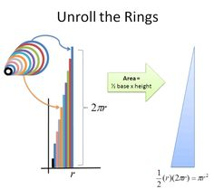 Disc and Ring Area - making sense of calculus