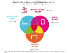 9 Français sur 10 sur internet via un ordinateur et/ou un mobile et/ou une tablette
