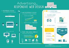 Infographic: Advertising in Responsive Design