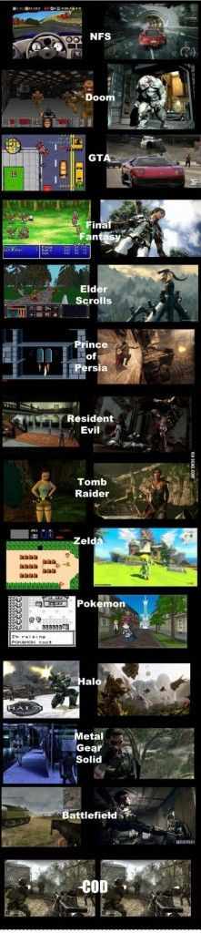 Gaming Graphics – Now And Then