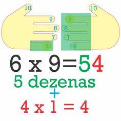 Aprender cálculos básicos auxilia no desenvolvimento de cálculos mais sofisticados e no melhor entendimento dos conteúdos matemáticos.