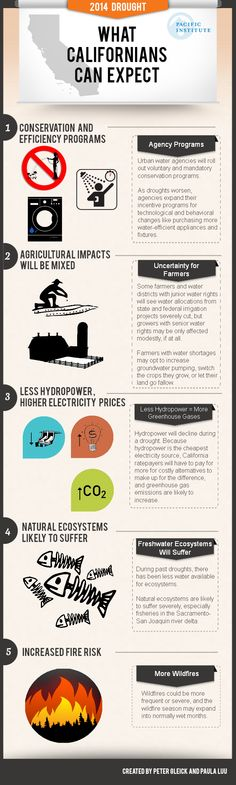 ca-drought- what to expect - farm, fire, environment, hydro power increased costs Carbo emissions Smart Program, California Drought, Natural Ecosystem, Emergency Management, Infographic, Environment, Classroom, Science, Fire